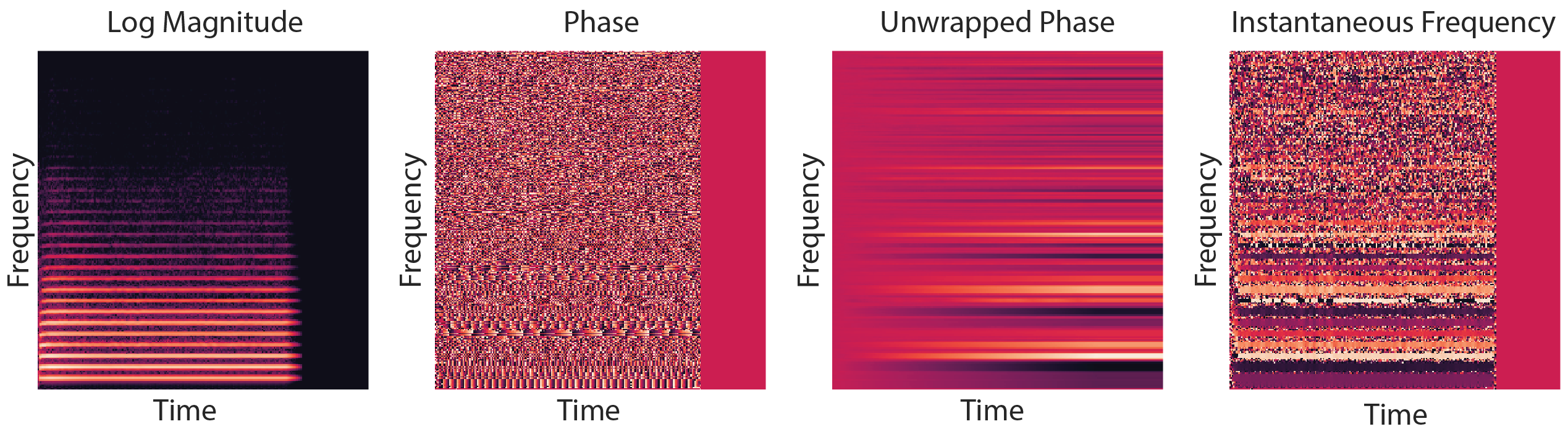 Visualisations of the magnitude, phase, unwrapped phase and instantaneous frequency spectra of a real recording of a note.