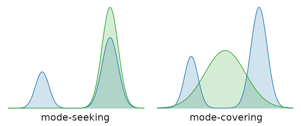 Illustration of mode-seeking and mode-covering behaviour in model fitting.