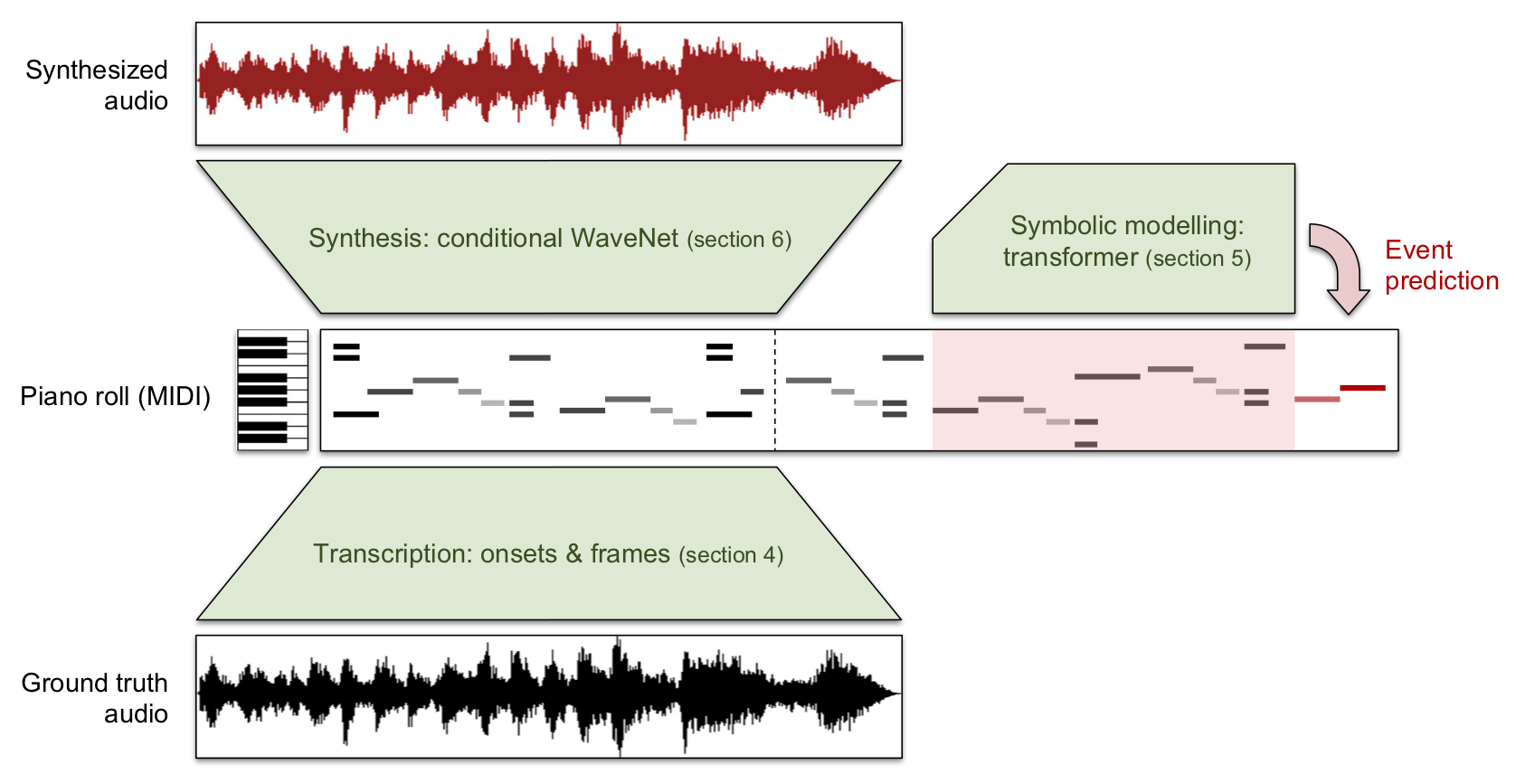 Wave2Midi2Wave: a transcription model to go from audio to MIDI, a transformer to model MIDI sequences and a WaveNet to synthesise audio given a MIDI sequence.